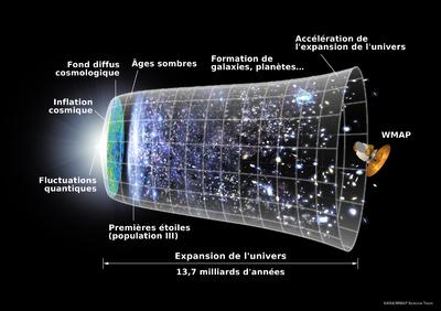méditation,univers,théorie unitaire,relativité