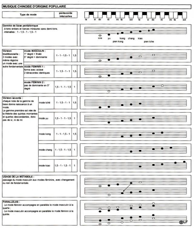 musique chinoise,gamme pentatonique