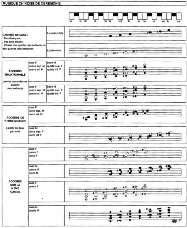 12-12-22 Musique chinoise de cérémonie-C.jpg
